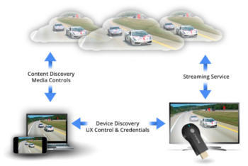 google-cast-sdk-released-for-chromecast-developers